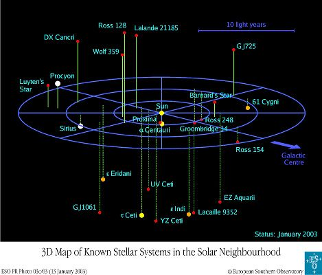 Closest Stars To Earth Map.Rasc Calgary Centre Stellar Magnitudes And The Brightest Stars
