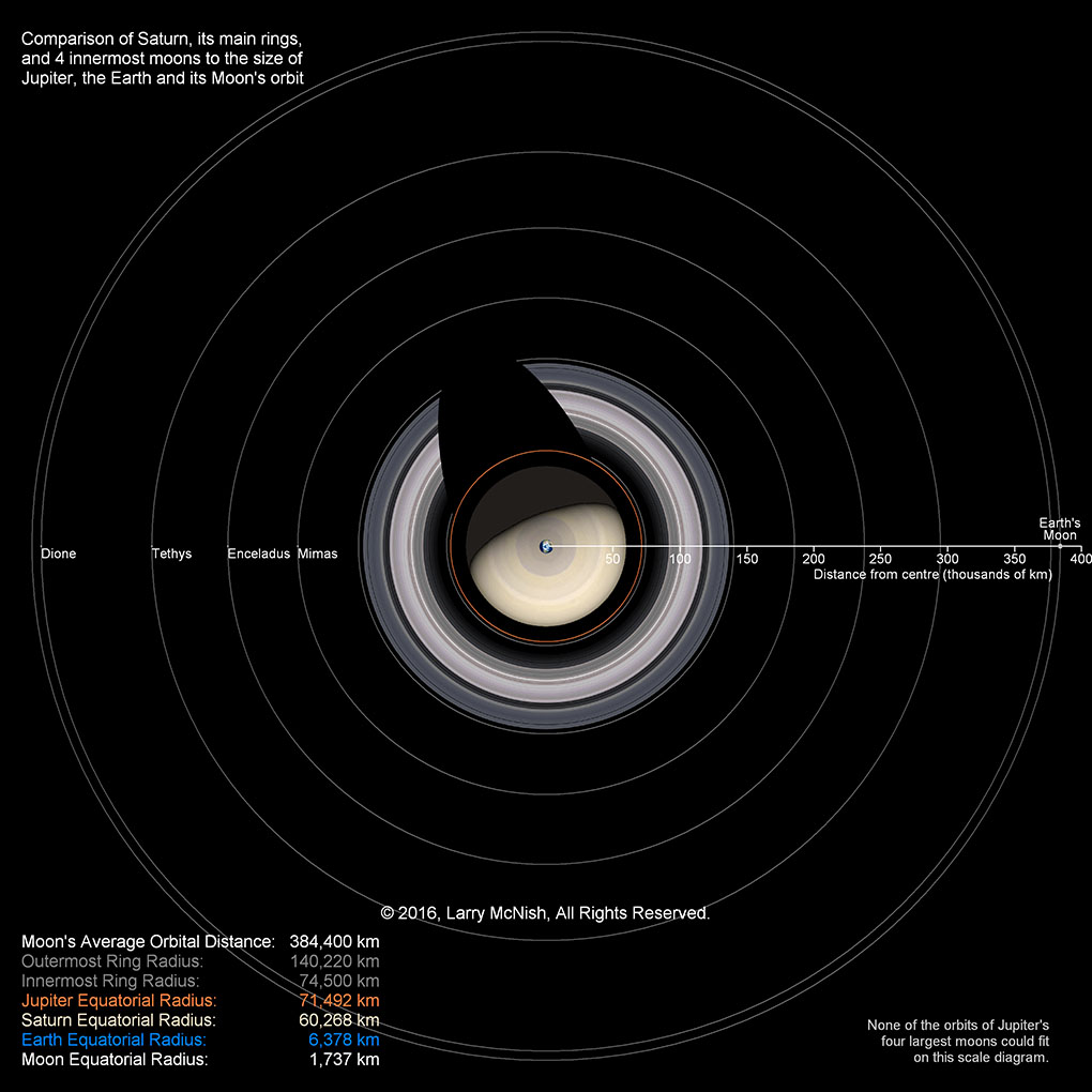 Rasc calgary centre the solar system and heres a comparison of jupiter its rings and 4 largest moons to the earth moon system and the juno spacecrafts orbit ccuart Choice Image