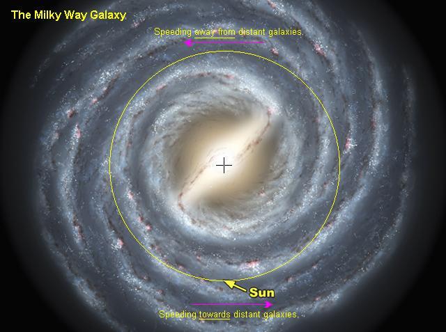 Rotation de notre galaxie