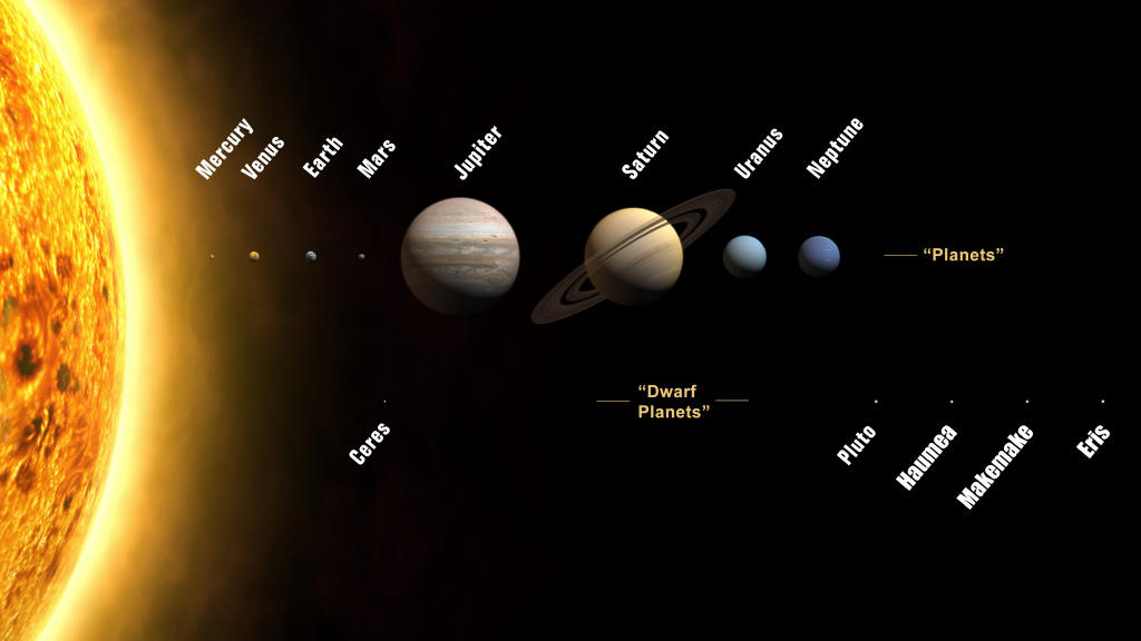 solar system diagram  the planet sizes are to scale, the distances between  them are not  credit: the international astronomical union / martin  kornmesser,