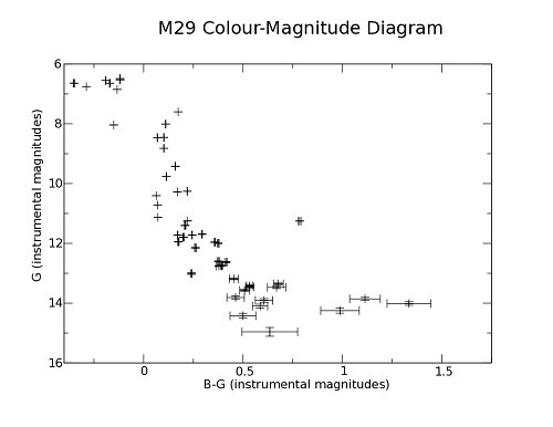 Rasc calgary centre colour mag on they y axis to decrease as they go up so that stars get brighter as you go up the graph for m29 i ended up with the graph in figure 4 ccuart Images